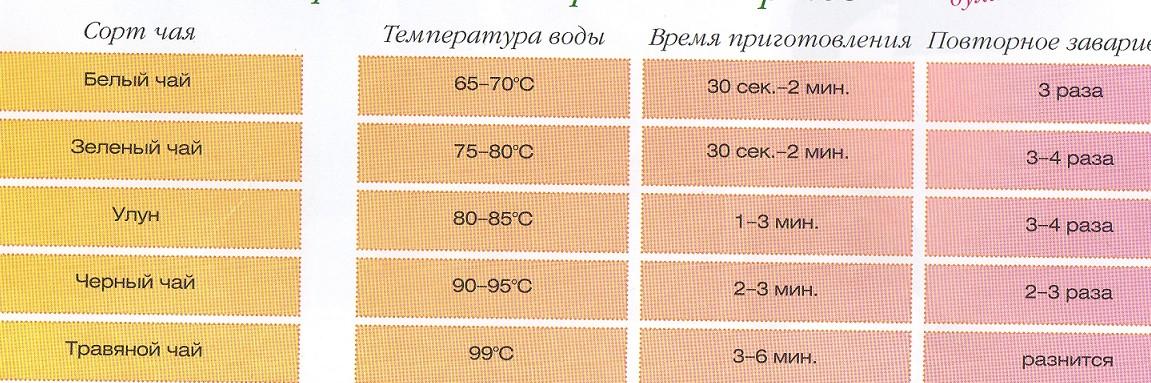 Температура воды зеленый чай
